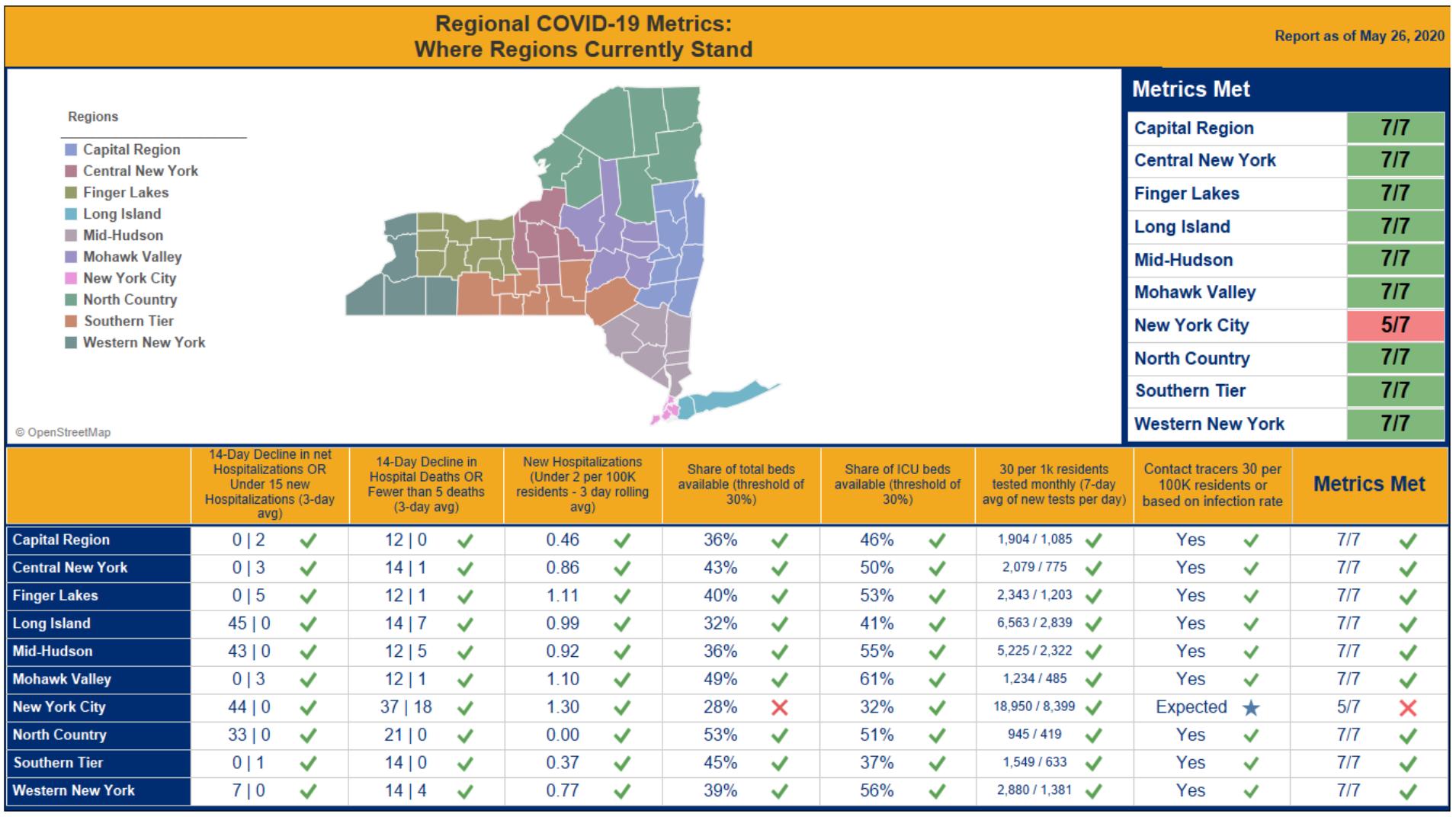 9 Of 10 New York Regions Have Met Reopening Metrics Nyc Still Waiting 6sqft